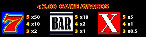 Cash Stax paytable awards vary depending on bet size