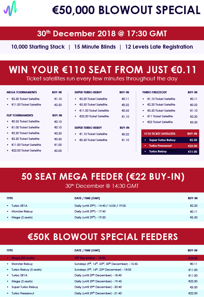 €50,000 Blowout Special